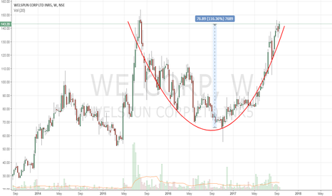 WELCORP: Welspun Corp - Weekly Round Bottom Pattern