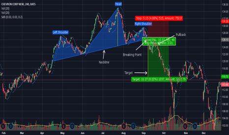 CVX: Example of Head & Shoulders pattern on Stock Market