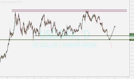 USDDKK: DANISH KRONE ....selling for short term