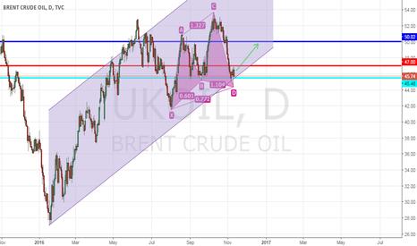 UKOIL: Potential Upside in Brent Crude Oil