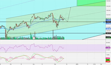 FB: Facebook Showing Continuation Pattern