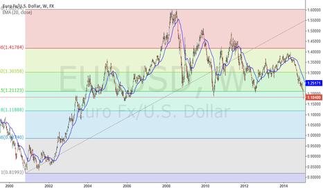 EURUSD: Will EURUSD go down to 1.11888. The 61.8% retracement.