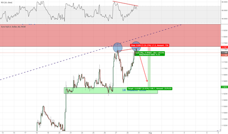 EURUSD: Short term sell