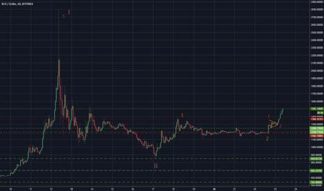 BCHUSD: BCH/USD - Начало