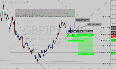 GBPJPY: GJ Possible Shorts (Waiting For Confirmed Candle Close) Week 36