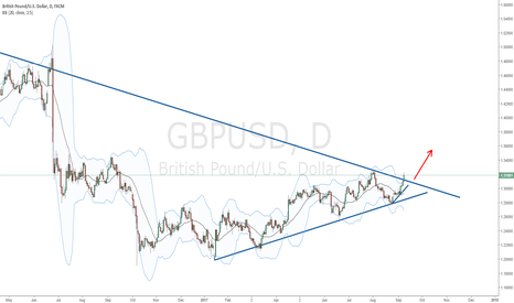 GBPUSD: Bullish move after break of trendline or just a fakeout?