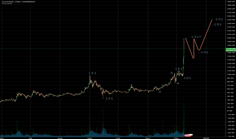 LTCUSD: LTCUSD - Where we're at with the wave count - quick sketch