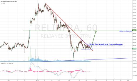 RELINFRA: Buy on Breakout