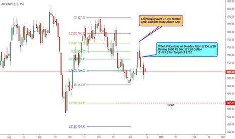 ACC: Put Option Trade