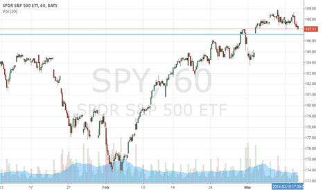 SPY: SPY's got a gap to close