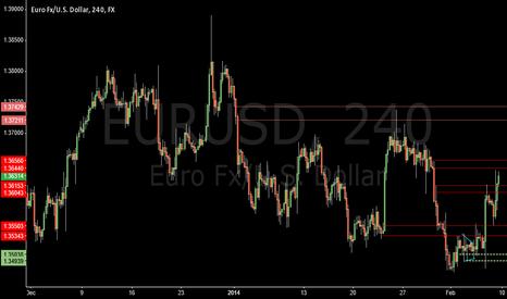 EURUSD: going to short at 1.37211
