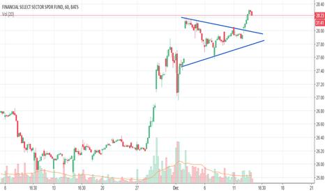 XLF: Symmetrical Triangle on XLF (ETF)