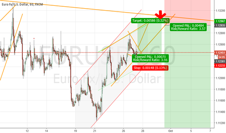 EURUSD: Wedge pattern will appear soon - Long first and short second