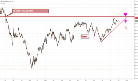UKOIL: BRENT-OIL.