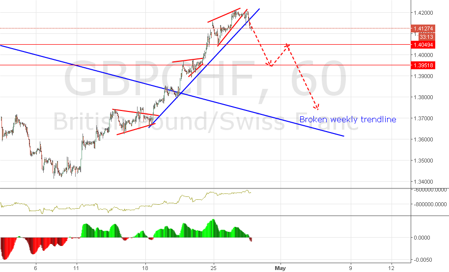 GBPCHF - 1H Throwback time