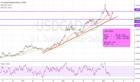 USDCAD: 660 PIPS TRADE - BUY NOW