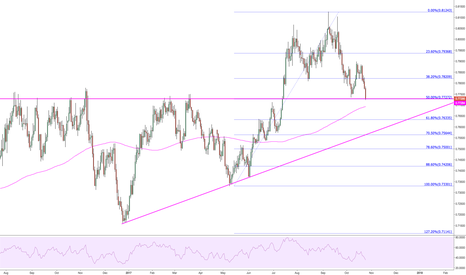 AUDUSD: Could find some support around here