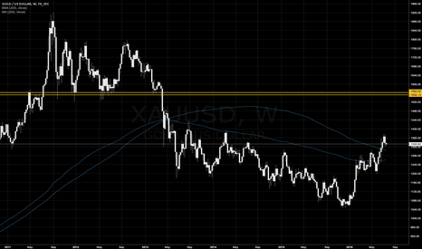 XAUUSD: A Look at Gold