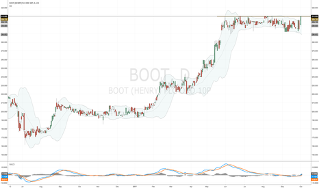 BOOT: Henry #BOOT testing resistance at 310p again.