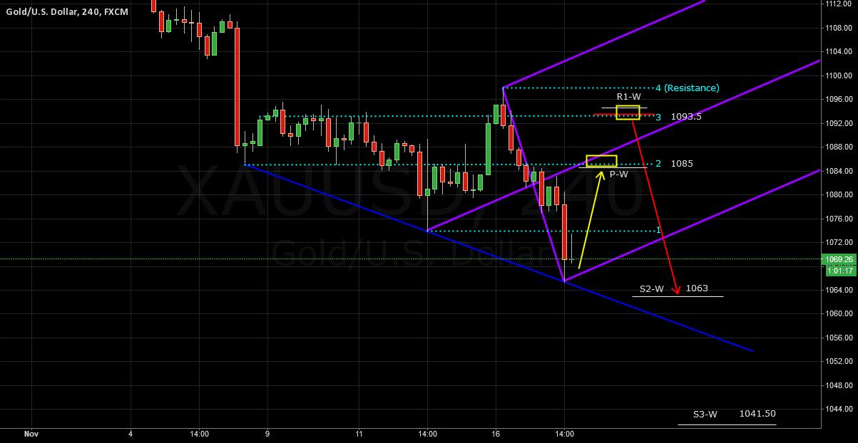 XAUUSD According To Chart Range 1 ~ 2 Week