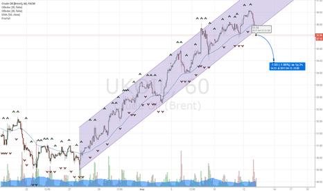UKOIL: Продажа нефти на выходе из канала