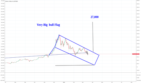 BTCUSD: BTC is working on a very big Bull flag to 27k