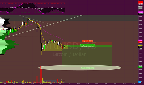 BTCUSD: Sucess...kinda! off by a 1$