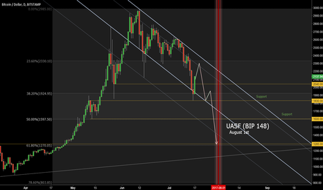 BTCUSD: BTC Aug 1 fork: the Exodus of the Hodlers?