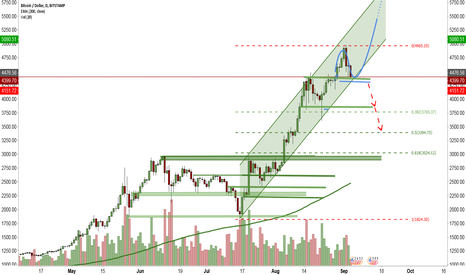 BTCUSD: Kissing the BreakOut-Level - is this a longchance?