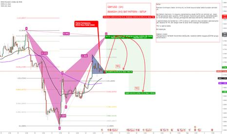 GBPUSD: GBP/USD (1H) Bearish (AYI) Bat Pattern - SETUP