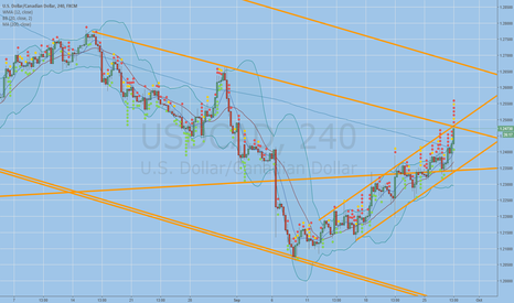 USDCAD: Short within channel(s)