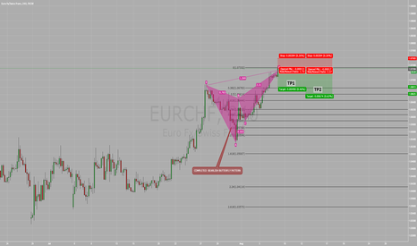 EURCHF: COMPLETED  BEARLISH BUTTERFLY PATTERN