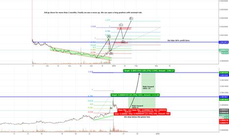 CVCBTC: Civic (CVC) long trade! Huge risk/reward!
