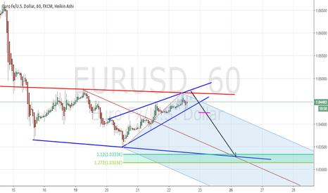 EURUSD: Prepare to SHORT EURUSD - H1