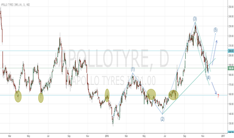 APOLLOTYRE: APOLLOTYRE - Bearish channel approaching long term support 160
