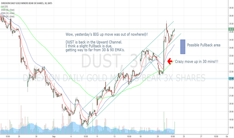DUST: DUST 9-21-17 Prediction after yesterday's crazy action