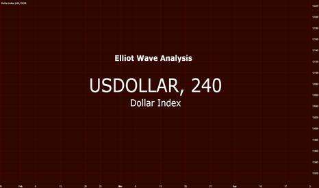 USDOLLAR: US Dollar $ Index