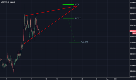 MODBTC: MOD might be looking to go down