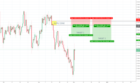 CADCHF: CADCHF 8h Supply - Counter Trend Trade