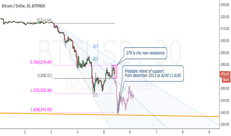 BTCUSD: Bears chasing Bulls down to December support?