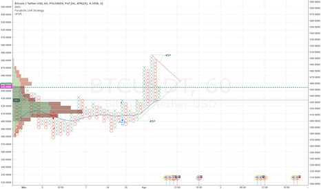 BTCUSDT: #BTC Rallying back