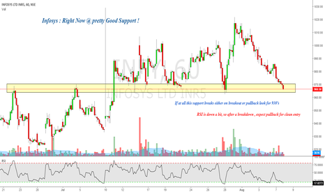 INFY: Infosys : Right Now @ pretty Good Support !