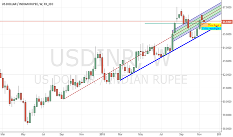 USDINR: Mazabuzo 65.78. Major support region 64.41-64.53