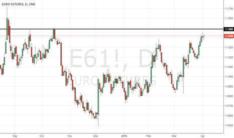 E61!: Break of Resistance triggers buy