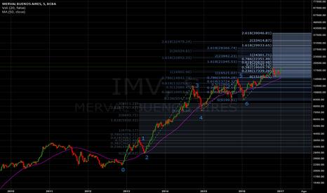 IMV: Merval