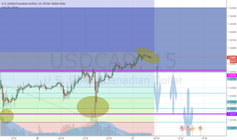 USDCAD: USDCAD BROSS!!