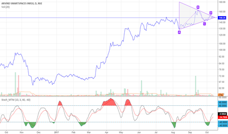 ARVSMART: Symmetrical Triangle breakout on daily chart of ArvSmart
