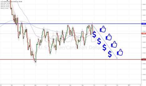 USDCAD: Road to Riches - USDCAD