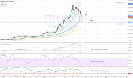 ETHUSD: Ethereum Entry Levels for Buy