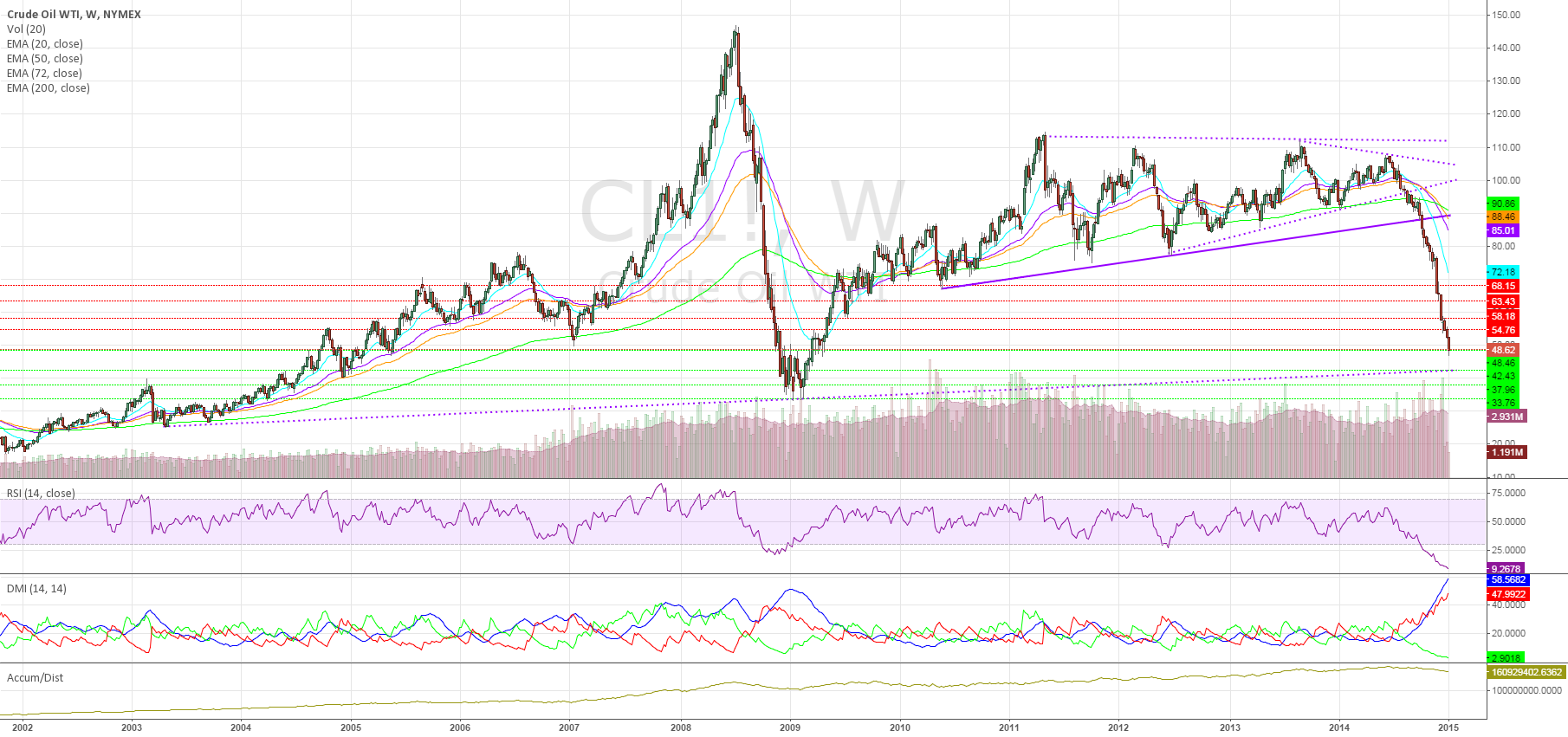 "WTI Near ""Support"" While Sentiment Still To The Downside"